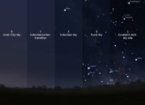 The various levels of light pollution.  The vast majority of Americans live in the brightest three levels